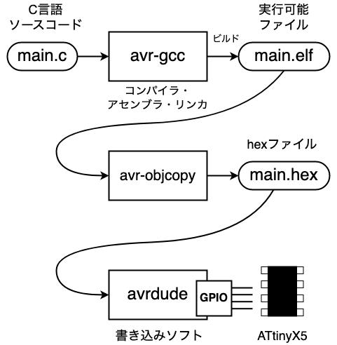 C言語がコンパイルされてATtinyX5に書き込まれるまでの手順