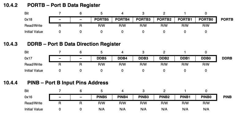 ポートBに対応するレジスタとそのI/O空間上での場所